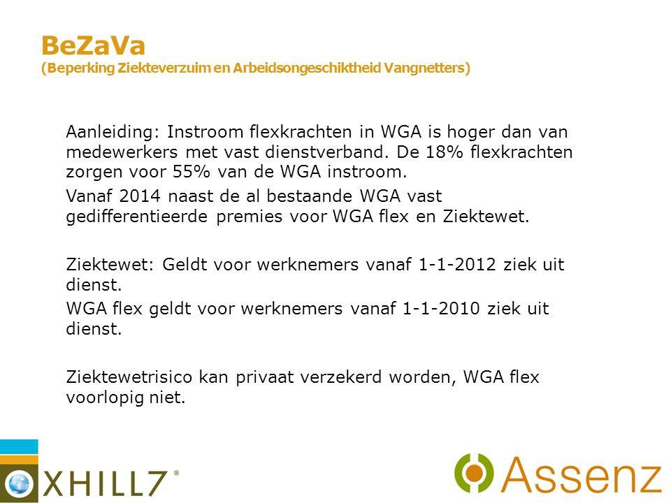 BeZaVa (Beperking Ziekteverzuim en Arbeidsongeschiktheid Vangnetters) Aanleiding: Instroom flexkrachten in WGA is hoger dan van medewerkers met vast dienstverband.