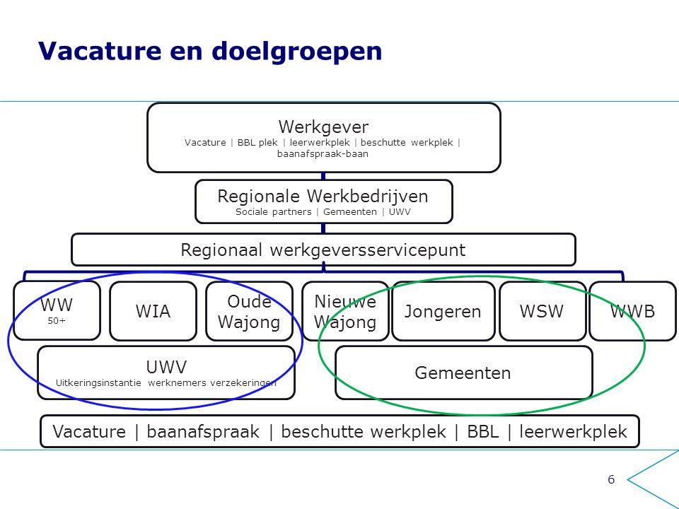 6 Vacature en doelgroepen Regionale Werkbedrijven Sociale partners | Gemeenten | UWV UWV Uitkeringsinstantie werknemers verzekeringen Gemeenten Nieuwe
