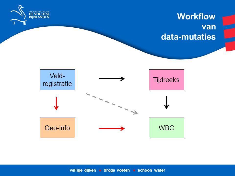 Workflow van data-mutaties veilige dijken ● droge voeten ● schoon water Veld- registratie Tijdreeks WBCGeo-info