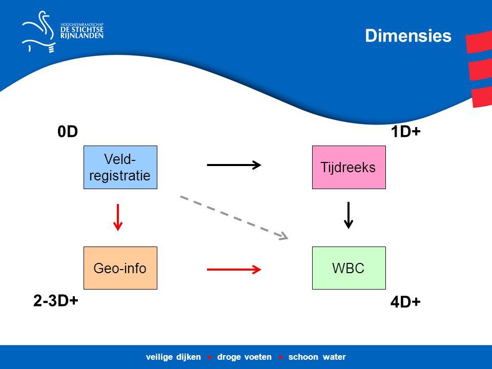 veilige dijken ● droge voeten ● schoon water Veld- registratie Tijdreeks WBCGeo-info Dimensies 0D 2-3D+ 4D+ 1D+