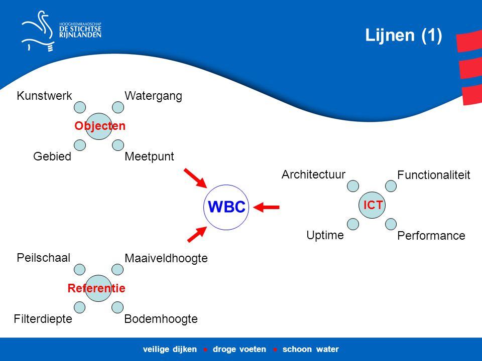 Lijnen (1) Watergang Kunstwerk Gebied Objecten Meetpunt Filterdiepte Peilschaal Maaiveldhoogte Referentie Bodemhoogte Functionaliteit Architectuur Uptime ICT Performance WBC