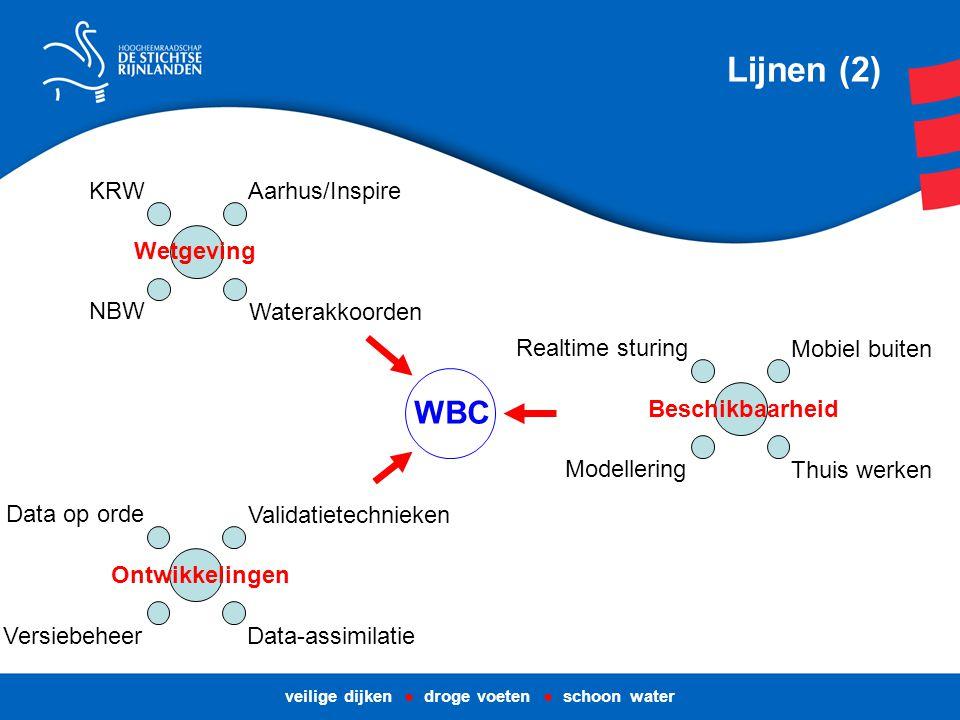 veilige dijken ● droge voeten ● schoon water Lijnen (2) NBW KRW Waterakkoorden Wetgeving Aarhus/Inspire Versiebeheer Data op orde Validatietechnieken Ontwikkelingen Data-assimilatie Mobiel buiten Realtime sturing Modellering Beschikbaarheid Thuis werken WBC