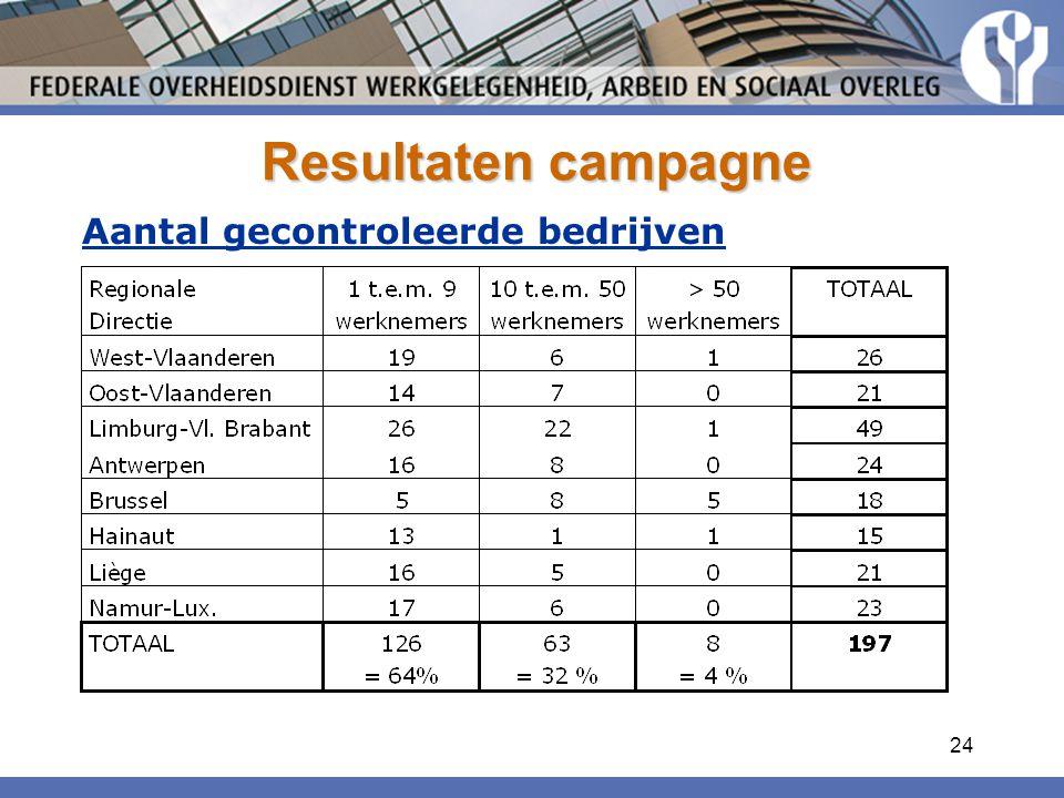 24 Resultaten campagne Aantal gecontroleerde bedrijven