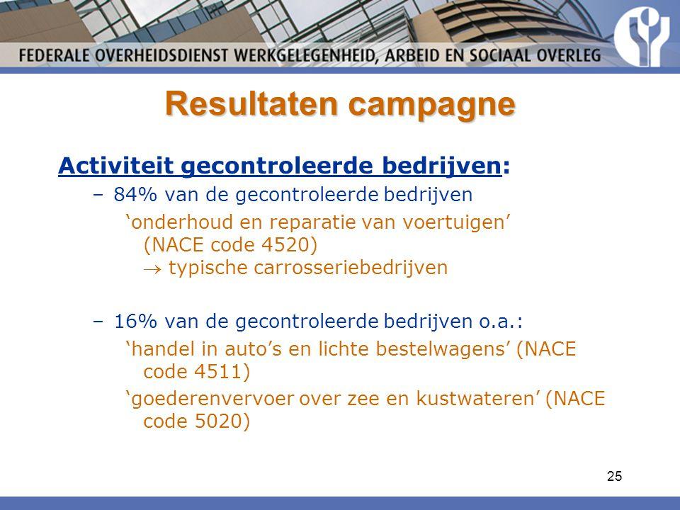 25 Resultaten campagne Activiteit gecontroleerde bedrijven: –84% van de gecontroleerde bedrijven 'onderhoud en reparatie van voertuigen' (NACE code 4520)  typische carrosseriebedrijven –16% van de gecontroleerde bedrijven o.a.: 'handel in auto's en lichte bestelwagens' (NACE code 4511) 'goederenvervoer over zee en kustwateren' (NACE code 5020)