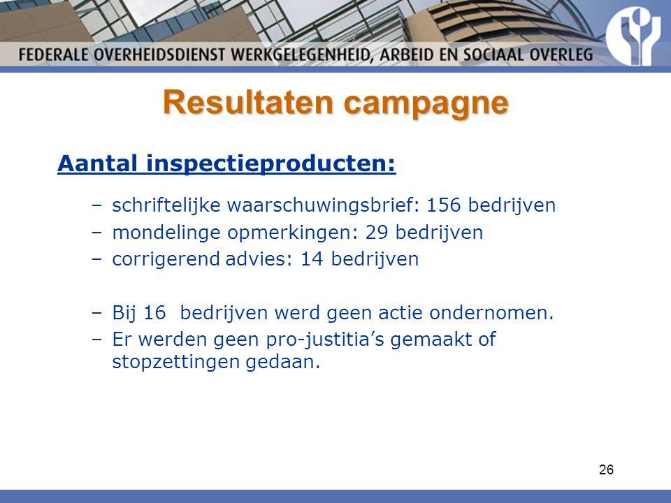 26 Resultaten campagne Aantal inspectieproducten: –schriftelijke waarschuwingsbrief: 156 bedrijven –mondelinge opmerkingen: 29 bedrijven –corrigerend advies: 14 bedrijven –Bij 16 bedrijven werd geen actie ondernomen.