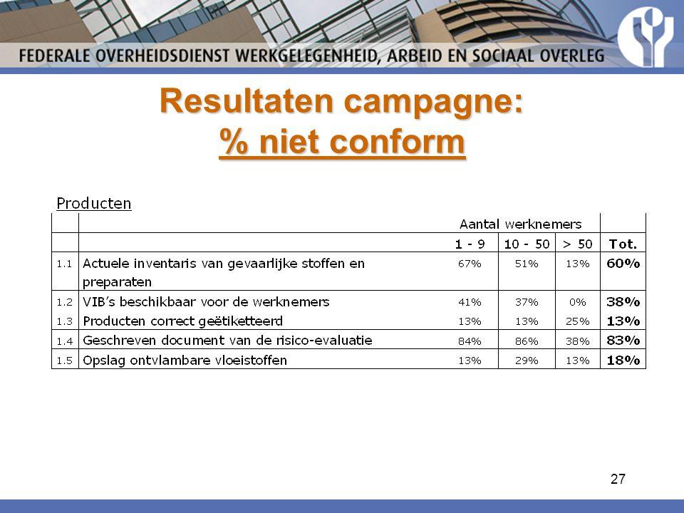 27 Resultaten campagne: % niet conform