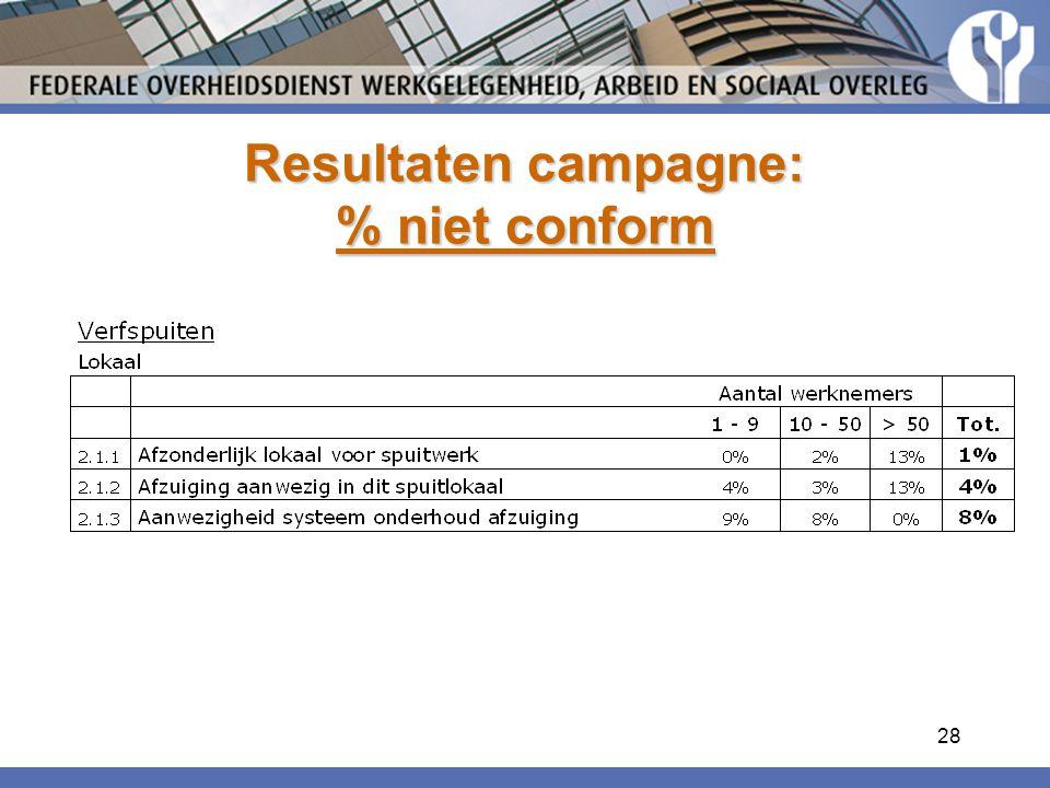 28 Resultaten campagne: % niet conform