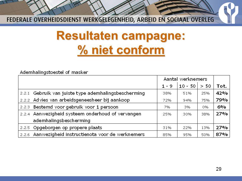 29 Resultaten campagne: % niet conform