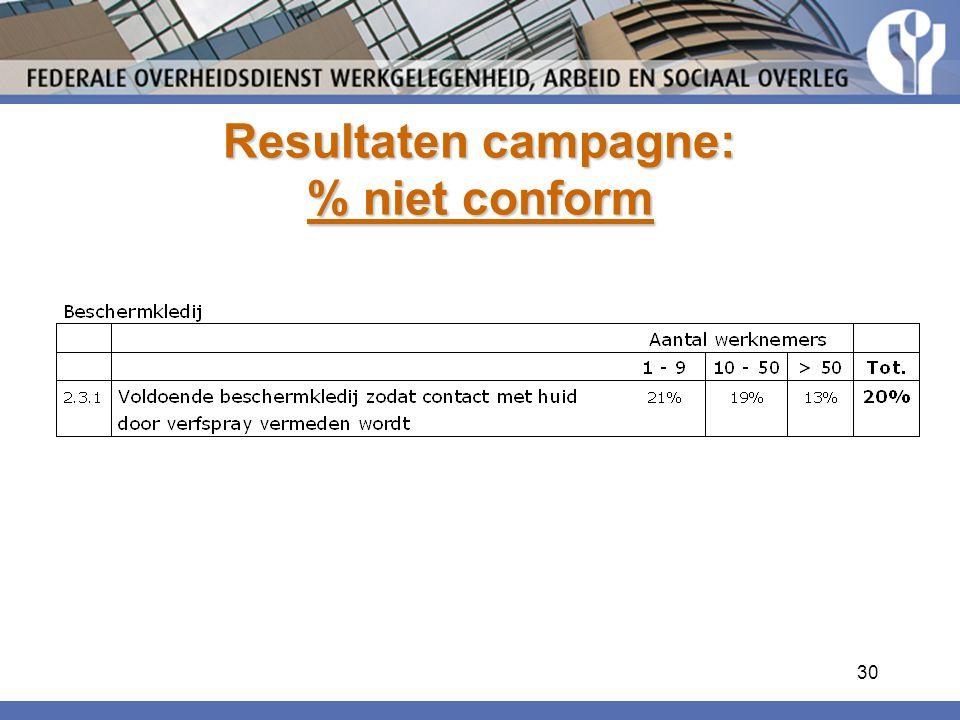 30 Resultaten campagne: % niet conform