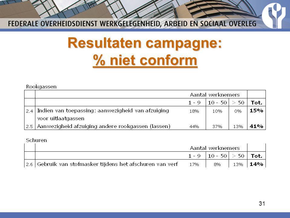31 Resultaten campagne: % niet conform