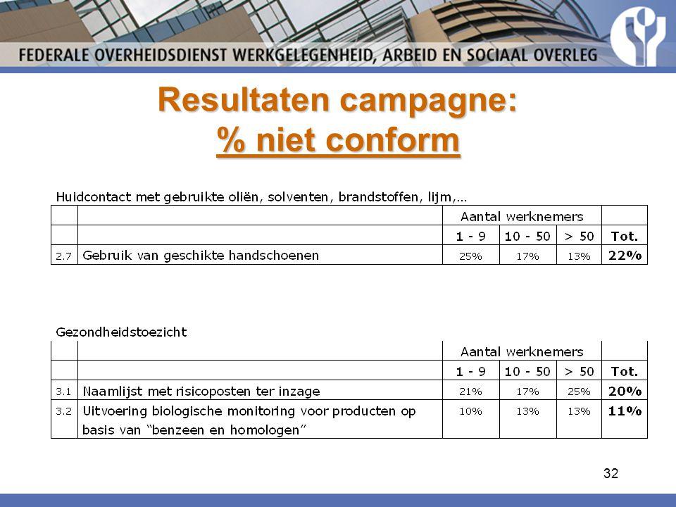 32 Resultaten campagne: % niet conform
