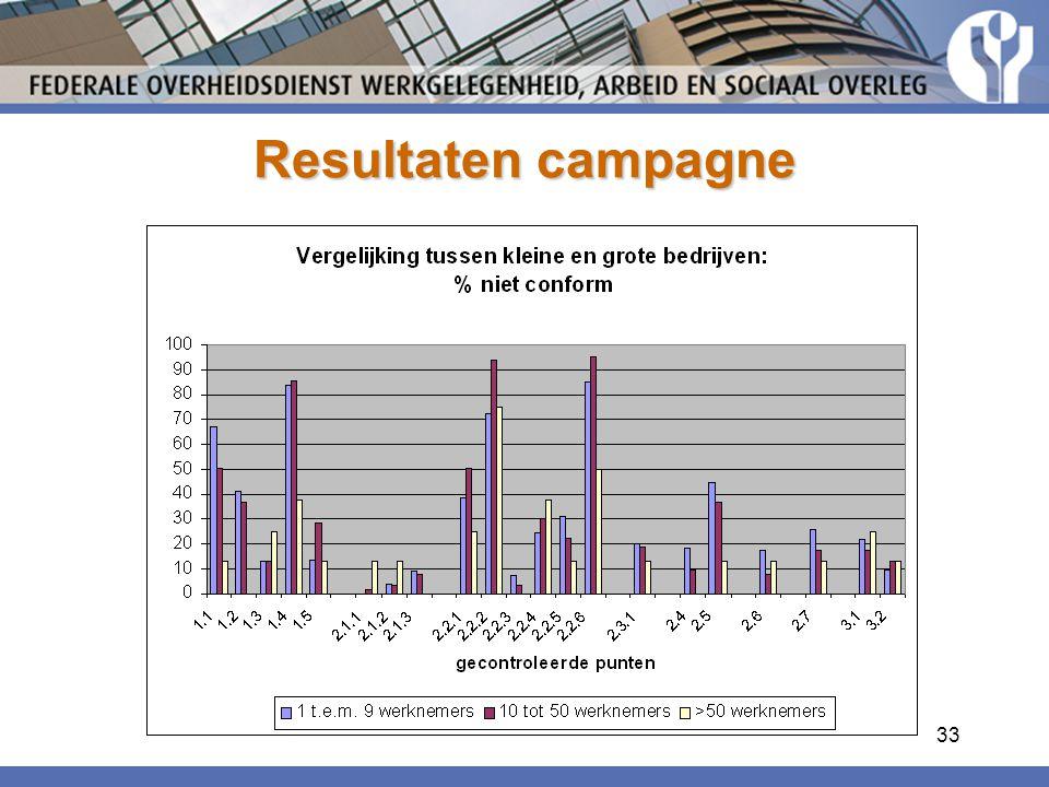 33 Resultaten campagne