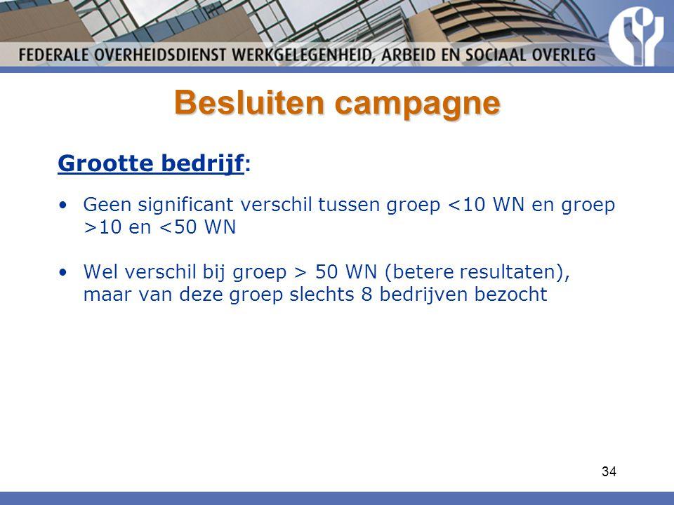 34 Besluiten campagne Grootte bedrijf : Geen significant verschil tussen groep 10 en <50 WN Wel verschil bij groep > 50 WN (betere resultaten), maar van deze groep slechts 8 bedrijven bezocht