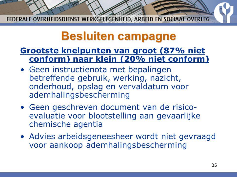 35 Besluiten campagne Grootste knelpunten van groot (87% niet conform) naar klein (20% niet conform) Geen instructienota met bepalingen betreffende ge