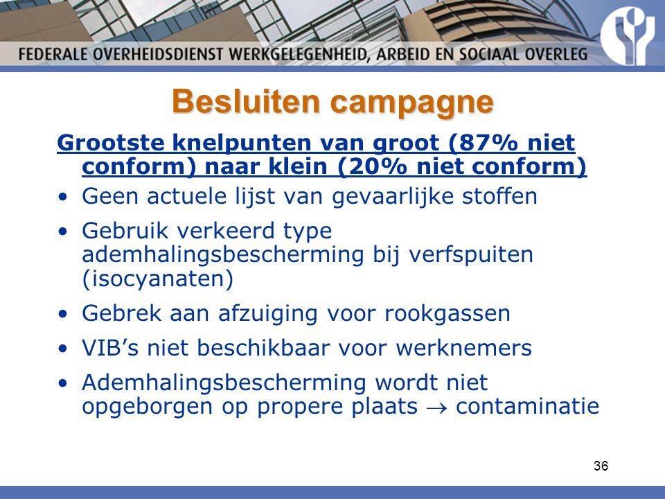36 Besluiten campagne Grootste knelpunten van groot (87% niet conform) naar klein (20% niet conform) Geen actuele lijst van gevaarlijke stoffen Gebrui