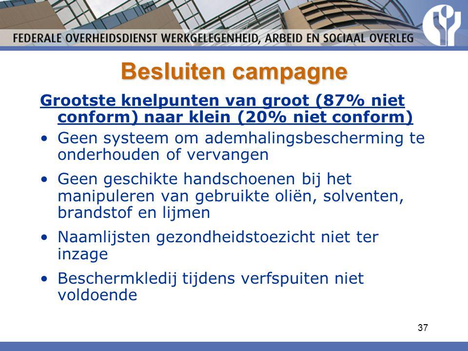 37 Besluiten campagne Grootste knelpunten van groot (87% niet conform) naar klein (20% niet conform) Geen systeem om ademhalingsbescherming te onderho