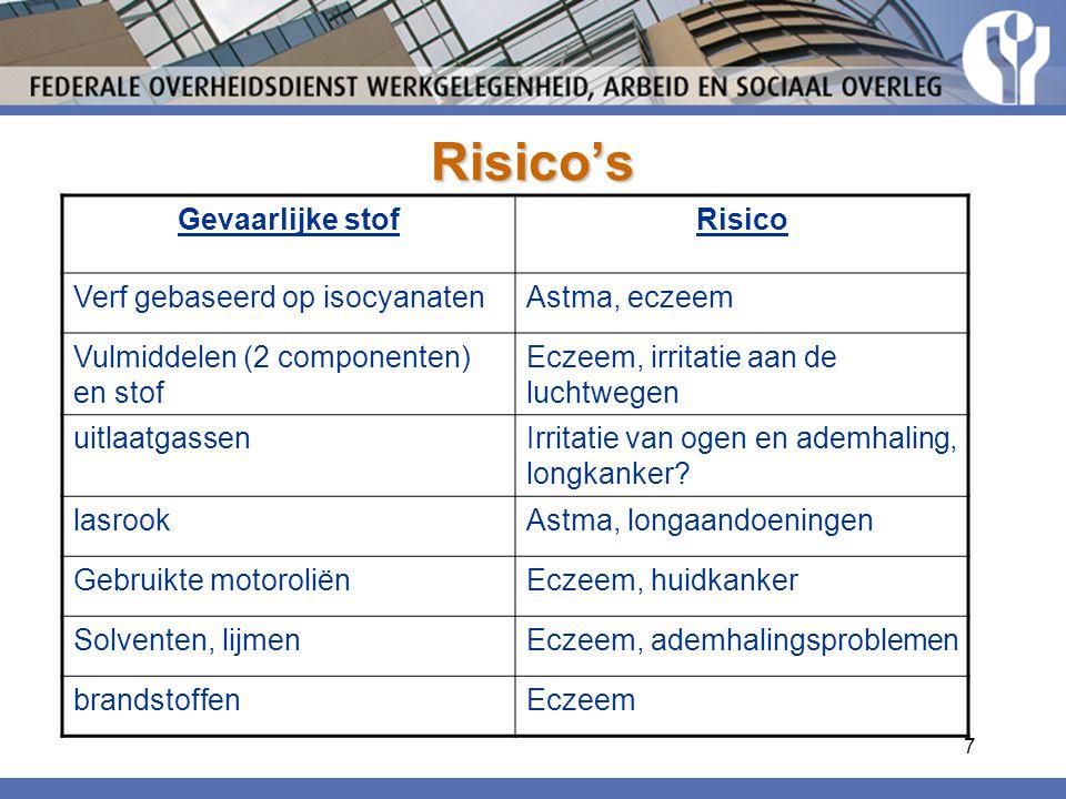 7 Risico's Gevaarlijke stofRisico Verf gebaseerd op isocyanatenAstma, eczeem Vulmiddelen (2 componenten) en stof Eczeem, irritatie aan de luchtwegen uitlaatgassenIrritatie van ogen en ademhaling, longkanker.