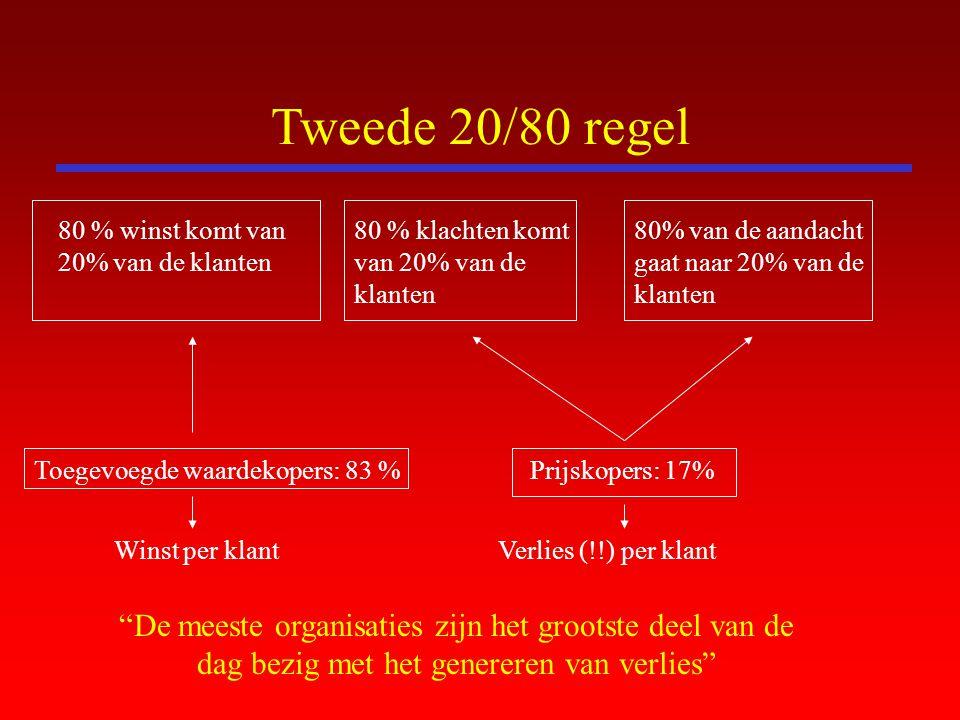 Tweede 20/80 regel 80 % winst komt van 20% van de klanten 80 % klachten komt van 20% van de klanten 80% van de aandacht gaat naar 20% van de klanten T