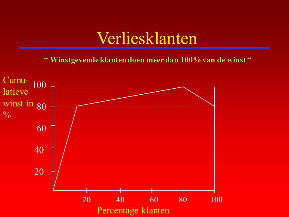 """Verliesklanten Percentage klanten Cumu- latieve winst in % 20406080100 20 40 60 80 100 """" Winstgevende klanten doen meer dan 100% van de winst """""""