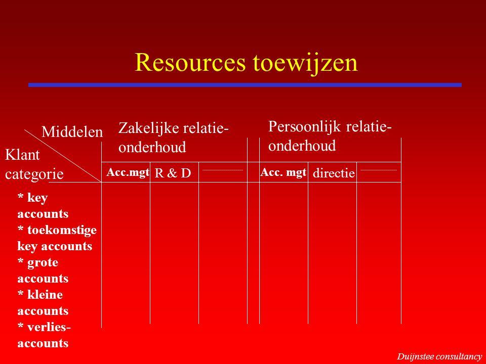 Resources toewijzen Zakelijke relatie- onderhoud Persoonlijk relatie- onderhoud Middelen Klant categorie * key accounts * toekomstige key accounts * g