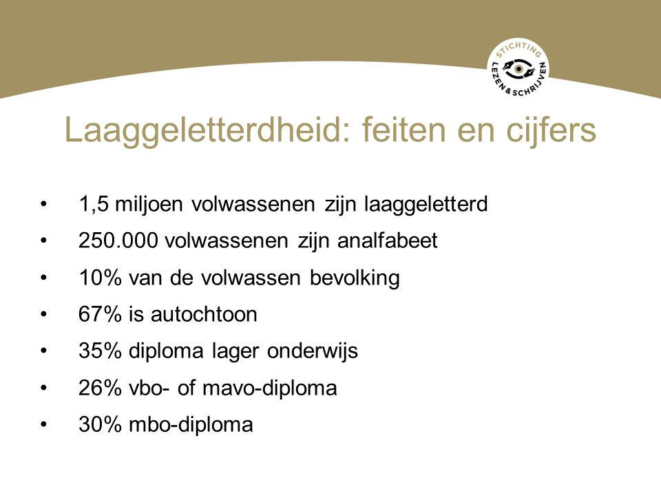 Laaggeletterdheid: feiten en cijfers 1,5 miljoen volwassenen zijn laaggeletterd 250.000 volwassenen zijn analfabeet 10% van de volwassen bevolking 67%