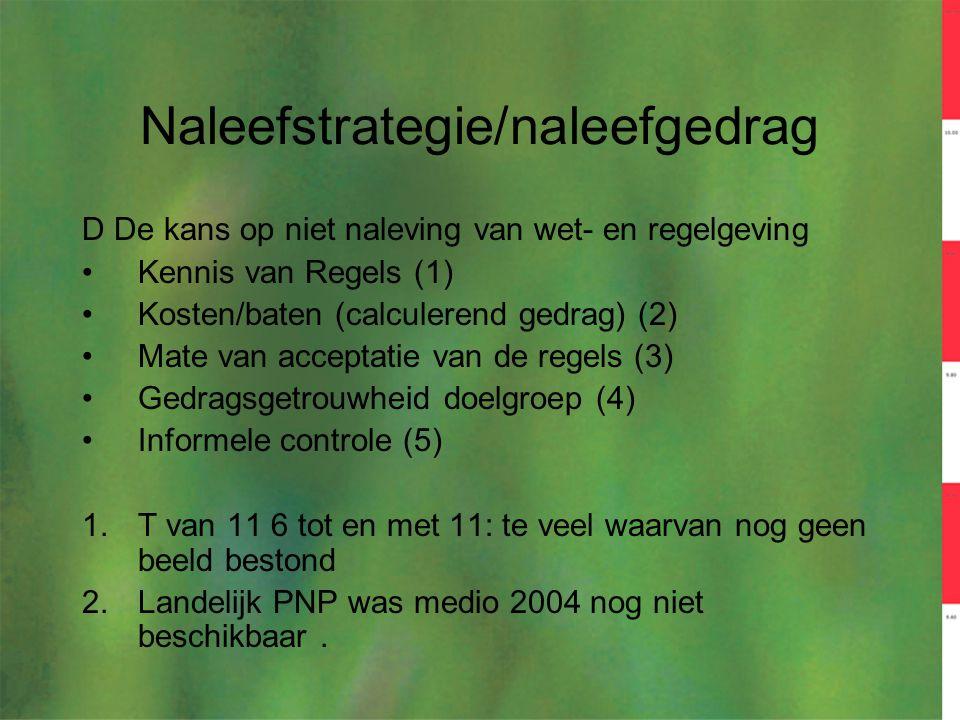 Naleefstrategie/naleefgedrag D De kans op niet naleving van wet- en regelgeving Kennis van Regels (1) Kosten/baten (calculerend gedrag) (2) Mate van a