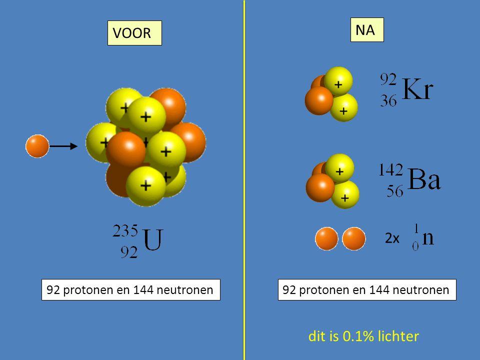 2x 92 protonen en 144 neutronen dit is 0.1% lichter VOOR NA 92 protonen en 144 neutronen