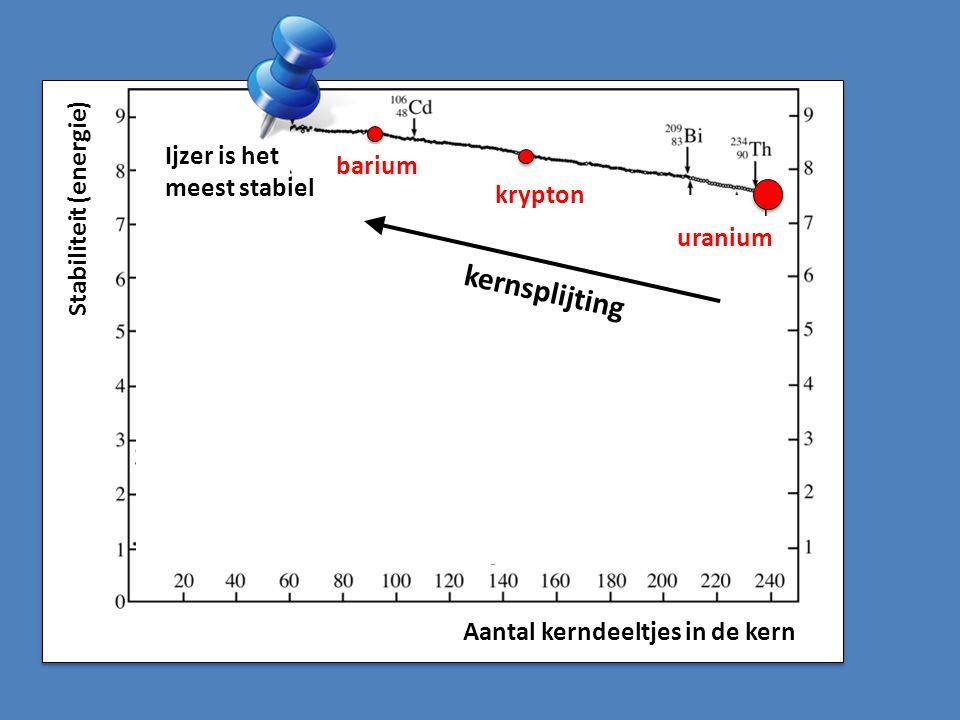 Aantal kerndeeltjes in de kern Stabiliteit (energie) uranium krypton barium kernsplijting Ijzer is het meest stabiel