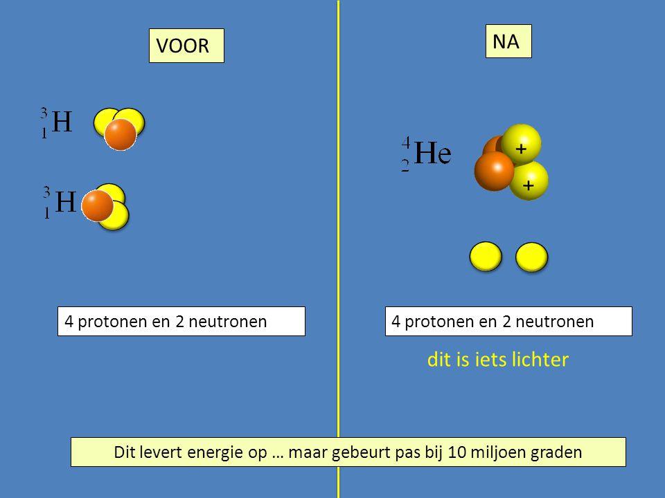 4 protonen en 2 neutronen dit is iets lichter VOOR NA 4 protonen en 2 neutronen Dit levert energie op … maar gebeurt pas bij 10 miljoen graden