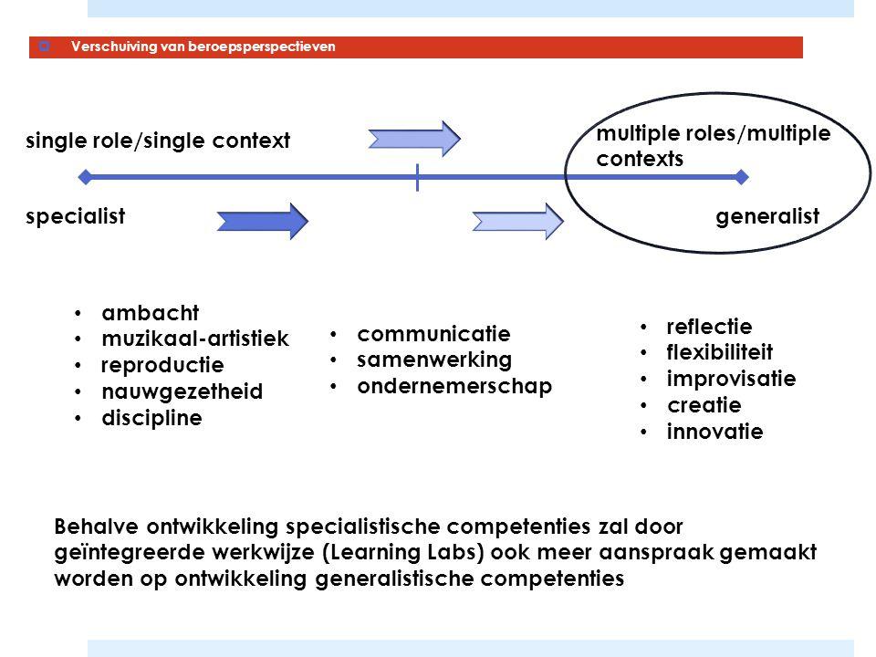  Verschuiving van beroepsperspectieven single role/single context multiple roles/multiple contexts specialistgeneralist reflectie flexibiliteit impro