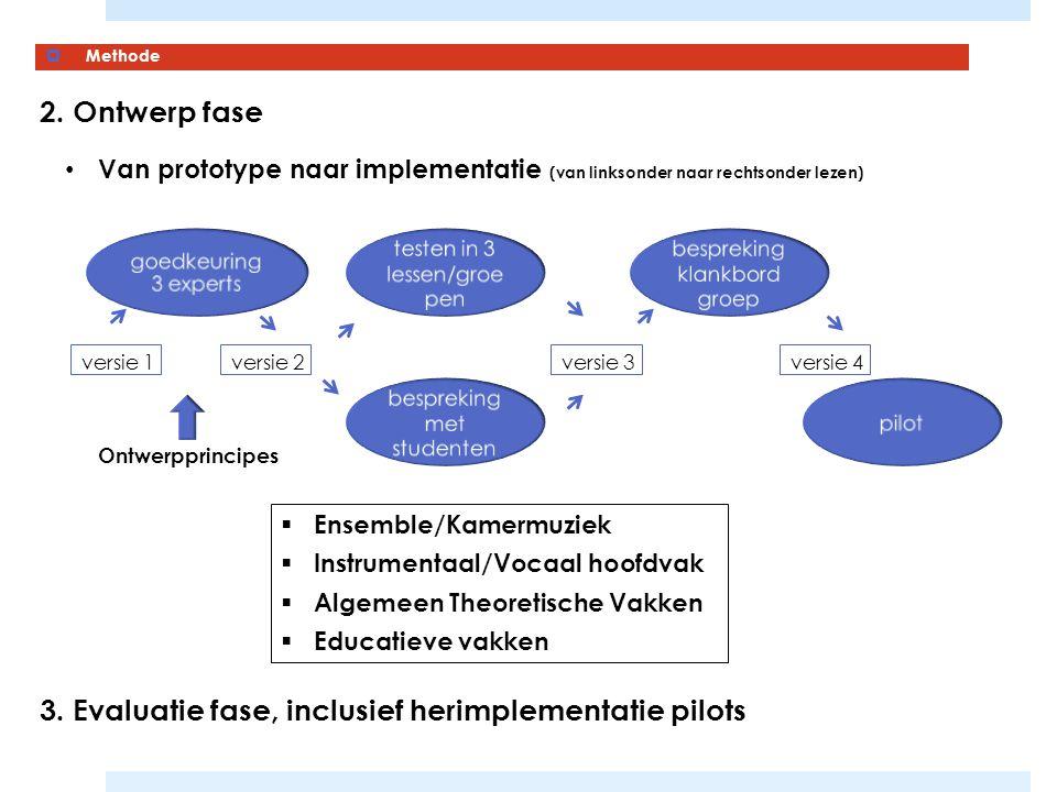  Methode 3. Evaluatie fase, inclusief herimplementatie pilots 2. Ontwerp fase Van prototype naar implementatie (van linksonder naar rechtsonder lezen