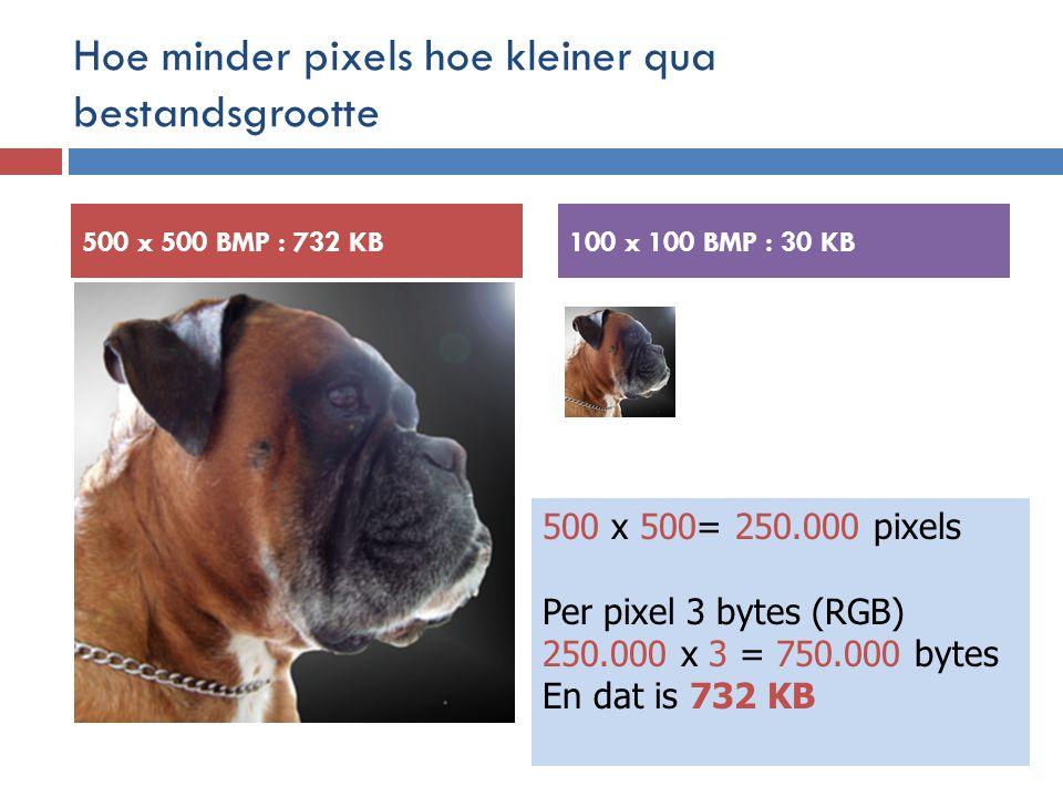 Hoe minder pixels hoe kleiner qua bestandsgrootte 500 x 500 BMP : 732 KB100 x 100 BMP : 30 KB 500 x 500= 250.000 pixels Per pixel 3 bytes (RGB) 250.000 x 3 = 750.000 bytes En dat is 732 KB