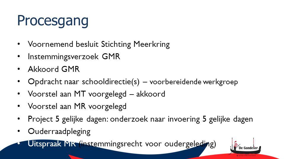 Procesgang Voornemend besluit Stichting Meerkring Instemmingsverzoek GMR Akkoord GMR Opdracht naar schooldirectie(s) – voorbereidende werkgroep Voorst