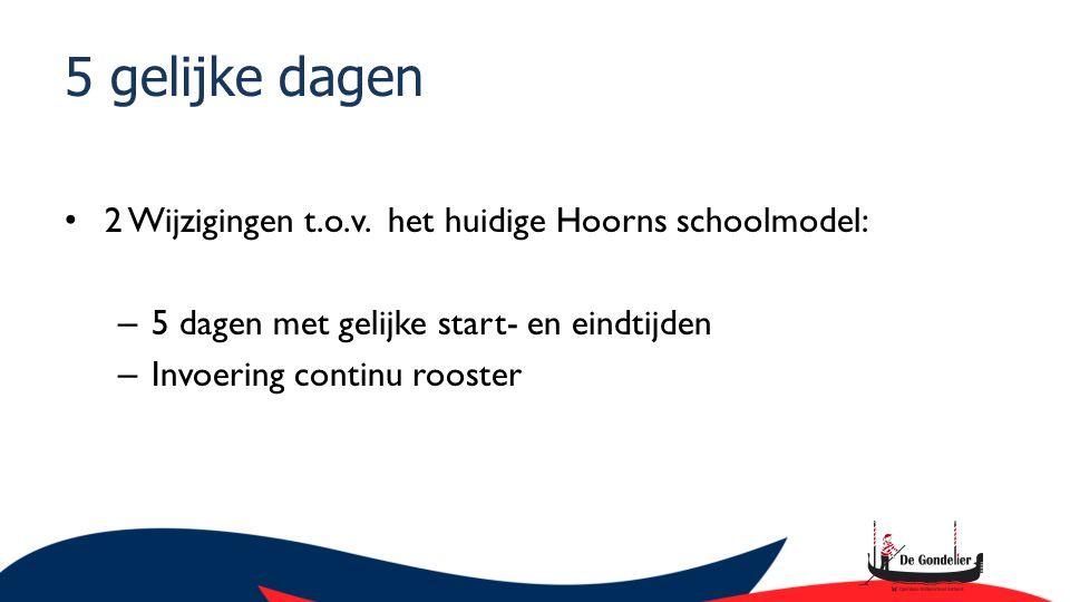 5 gelijke dagen 2 Wijzigingen t.o.v. het huidige Hoorns schoolmodel: – 5 dagen met gelijke start- en eindtijden – Invoering continu rooster