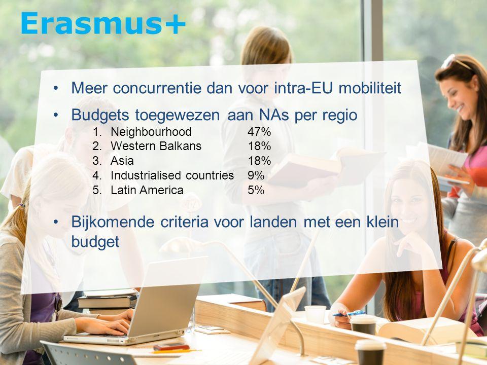 Meer concurrentie dan voor intra-EU mobiliteit Budgets toegewezen aan NAs per regio 1.Neighbourhood47% 2.Western Balkans18% 3.Asia18% 4.Industrialised countries9% 5.Latin America5% Bijkomende criteria voor landen met een klein budget
