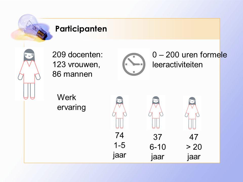 Participanten 0 – 200 uren formele leeractiviteiten 209 docenten: 123 vrouwen, 86 mannen Werk ervaring 74 1-5 jaar 37 6-10 jaar 47 > 20 jaar