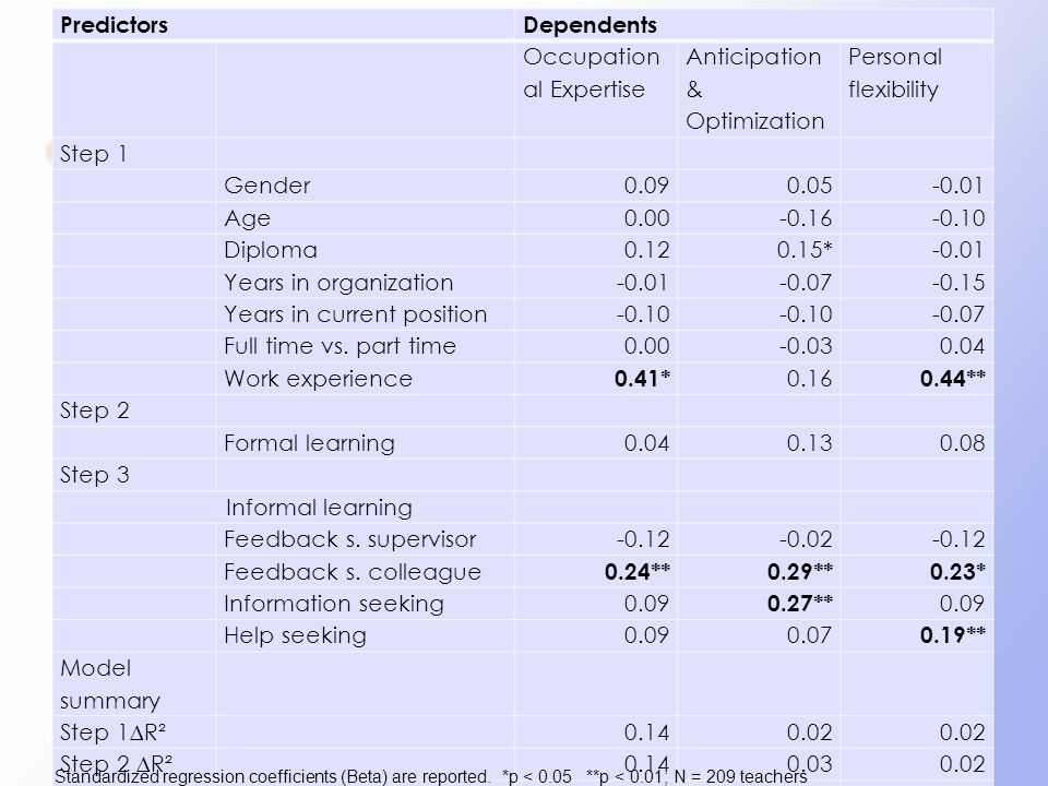 PredictorsDependents Occupation al Expertise Anticipation & Optimization Personal flexibility Step 1 Gender0.090.05-0.01 Age0.00-0.16-0.10 Diploma0.12