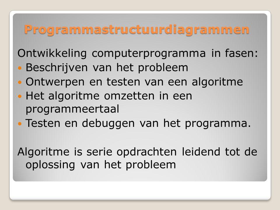 Programmastructuurdiagrammen Ontwikkeling computerprogramma in fasen: Beschrijven van het probleem Ontwerpen en testen van een algoritme Het algoritme