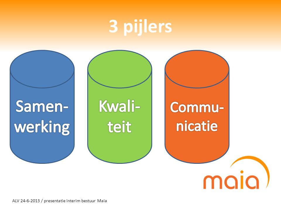 ALV 24-6-2013 / presentatie interim bestuur Maia 3 pijlers