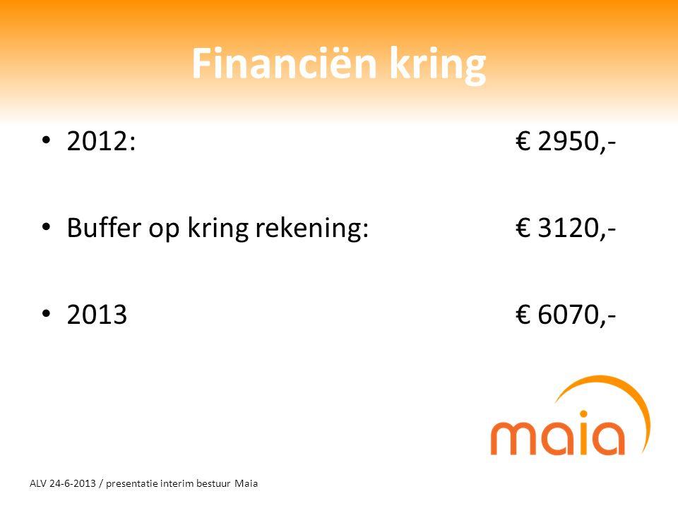 Financiën kring 2012: € 2950,- Buffer op kring rekening:€ 3120,- 2013€ 6070,-