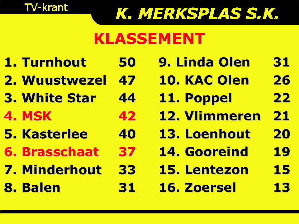 1. Turnhout 50 2. Wuustwezel47 3. White Star44 4. MSK42 5. Kasterlee40 6. Brasschaat37 7. Minderhout33 8. Balen 31 KLASSEMENT 9. Linda Olen31 10. KAC