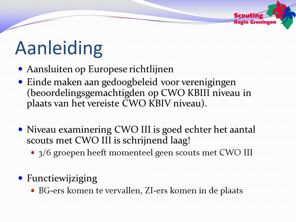 Aanleiding Aansluiten op Europese richtlijnen Einde maken aan gedoogbeleid voor verenigingen (beoordelingsgemachtigden op CWO KBIII niveau in plaats van het vereiste CWO KBIV niveau).