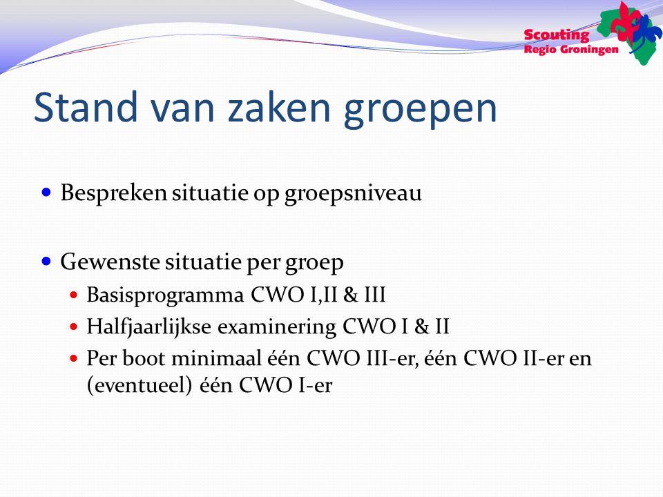 Stand van zaken groepen Bespreken situatie op groepsniveau Gewenste situatie per groep Basisprogramma CWO I,II & III Halfjaarlijkse examinering CWO I & II Per boot minimaal één CWO III-er, één CWO II-er en (eventueel) één CWO I-er