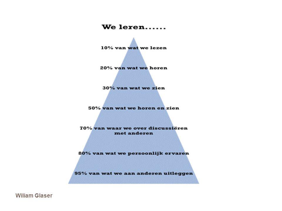 AD 1 Kwaliteitsbewust handelen 60 Observeren, interpreteren, registreren en rapporteren (1.11) Reflecteren (1.12) groeilijn