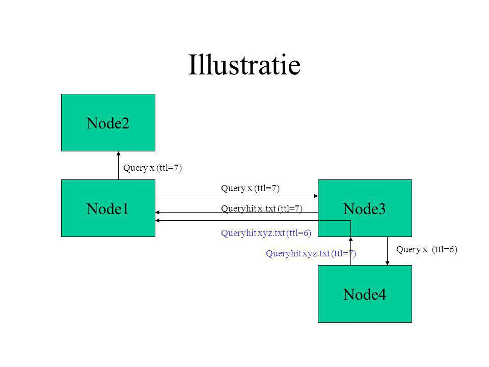 Node3 Illustratie Node1 Node2 Node4 Query x (ttl=7) Query x (ttl=6) Queryhit xyz.txt (ttl=7) Query x (ttl=7) Queryhit xyz.txt (ttl=6) Queryhit x.txt (ttl=7)