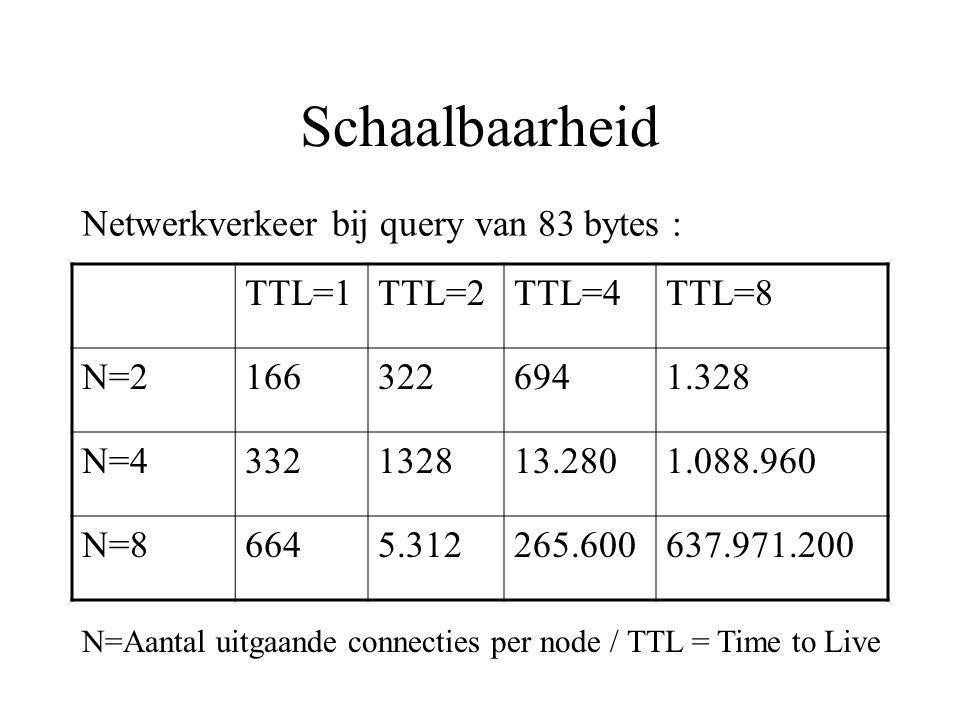 Schaalbaarheid TTL=1TTL=2TTL=4TTL=8 N=21663226941.328 N=4332132813.2801.088.960 N=86645.312265.600637.971.200 Netwerkverkeer bij query van 83 bytes : N=Aantal uitgaande connecties per node / TTL = Time to Live