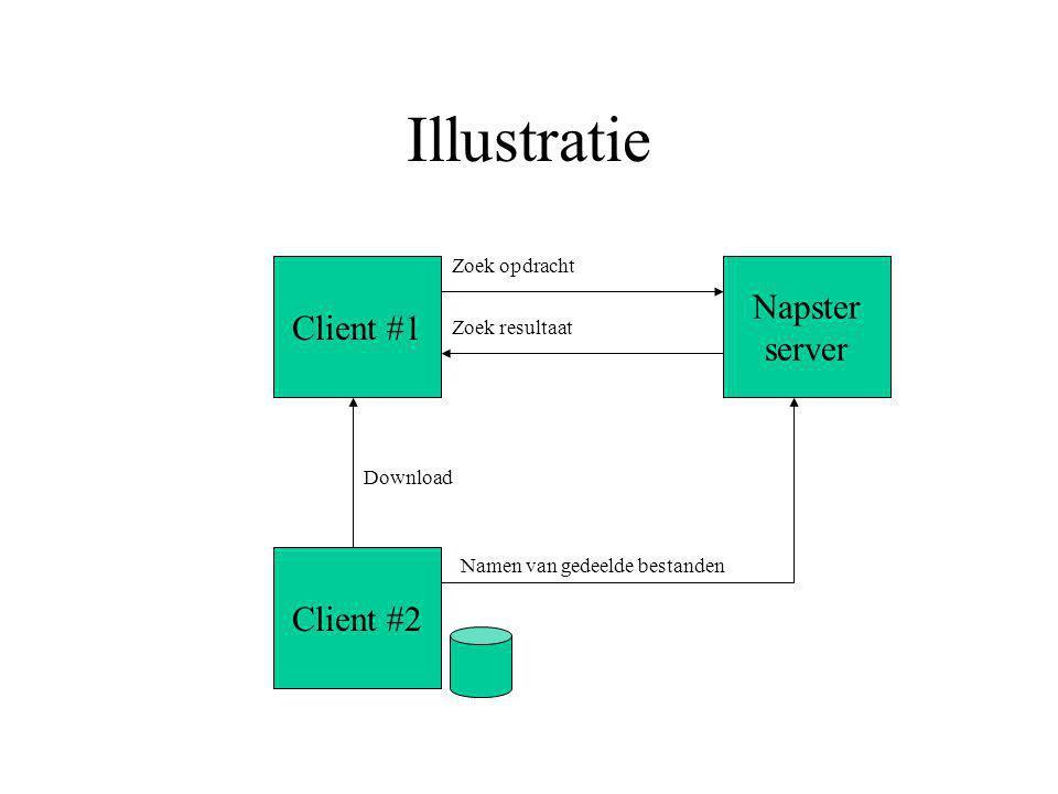 Illustratie Napster server Client #1 Zoek opdracht Client #2 Namen van gedeelde bestanden Zoek resultaat Download