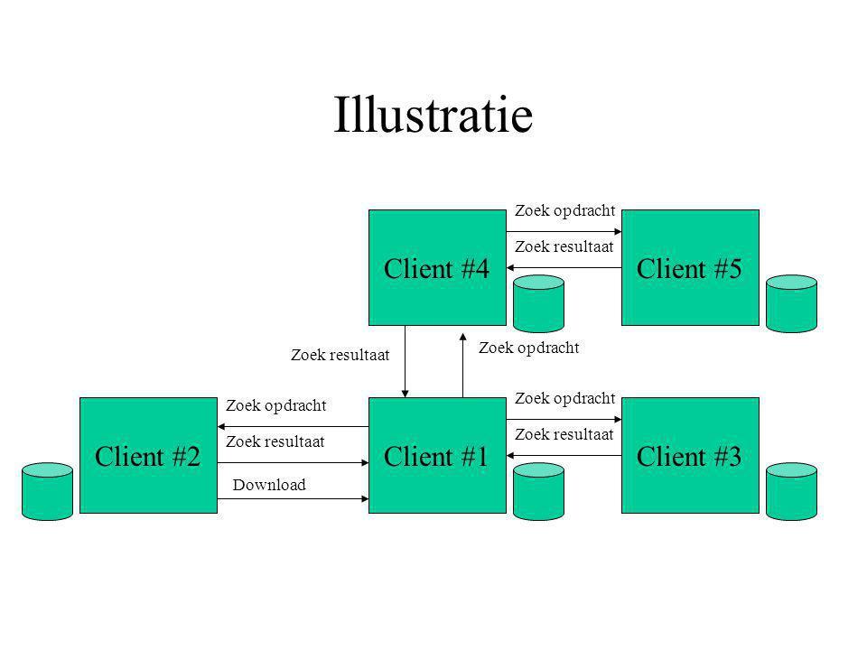 Illustratie Client #1Client #2 Zoek opdracht Zoek resultaat Download Client #3 Zoek opdracht Zoek resultaat Zoek opdracht Zoek resultaat Client #4Client #5 Zoek opdracht Zoek resultaat