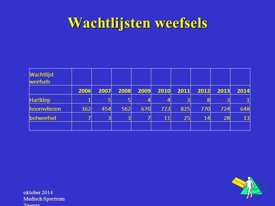 Aangemelde weefseldonoren door (verpleeg)huisartsen per regio Totaal aangemelde weefseldonoren 2124 Totaal geëffectueerde donoren 1677 Aandeel (verpleeg)huisartsen: ruim 5% oktober 2014 Medisch Spectrum Twente Regio GemeldGeëffectueerd Groningen 2116 Amsterdam 117 Utrecht 149 Leiden 117 Rotterdam 1310 Nijmegen 4134 Maastricht 44 Totaal 11587