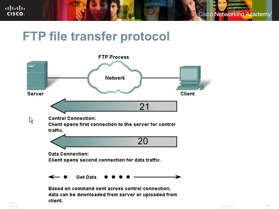 ITE PC v4.0 Chapter 1 40 © 2007 Cisco Systems, Inc. All rights reserved.Cisco Public FTP file transfer protocol 21 20